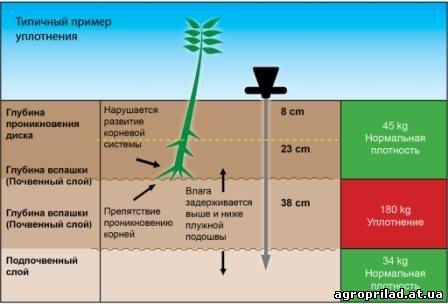 soilcompaction_RU_web.jpg